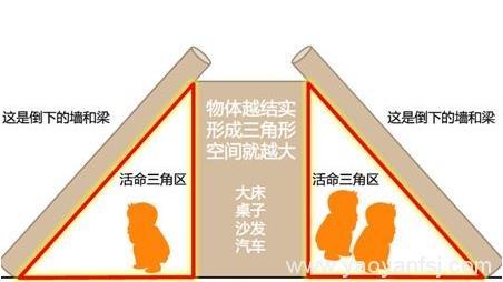 """地震时""""生命三角求生法""""能救命"""